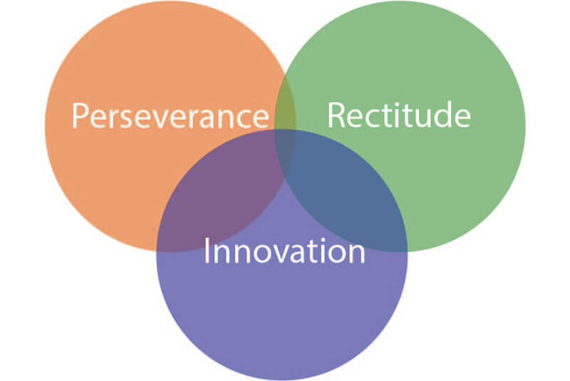 Perseverance Rectitude Innovation